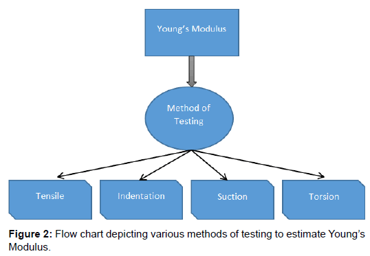 Mechanical Engineering Org Chart : Material sciences engineering flow chart depicting