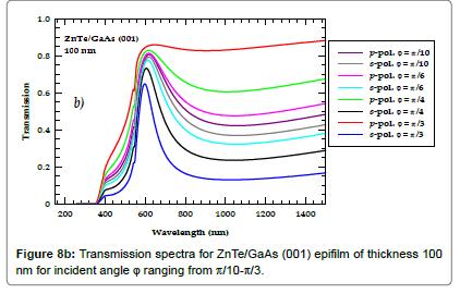 material-sciences-engineering-Polarization-dependentreflectivity