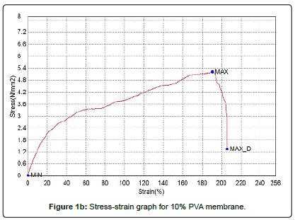 material-sciences-engineering-Stress-strain-graph-membrane