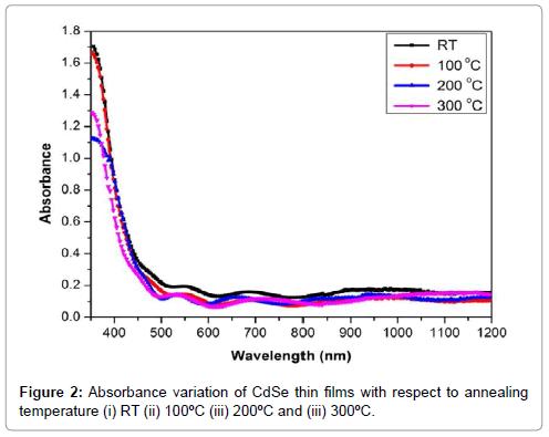 material-sciences-engineering-absorbance-variation