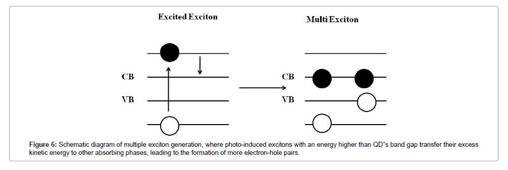 material-sciences-engineering-absorbing