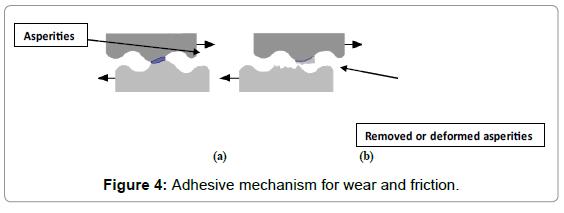 material-sciences-engineering-adhesive-mechanism