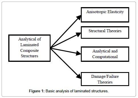 material-sciences-engineering-analysis