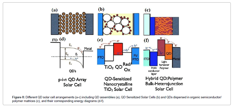 quantum dot sensitized solar cells thesis Xin, xukai, dye- and quantum dot-sensitized solar cells based on nanostructured wide-bandgap semiconductors via an integrated experimental and modeling study (2012) graduate theses and dissertations  12527.