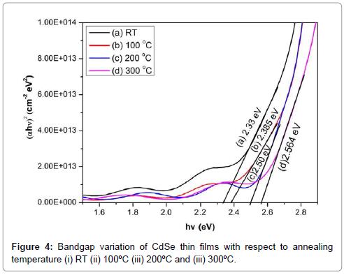 material-sciences-engineering-bandgap-variation