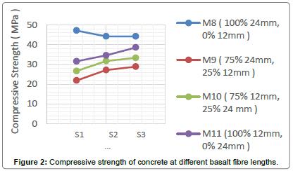 material-sciences-engineering-basalt-fibre-fractions