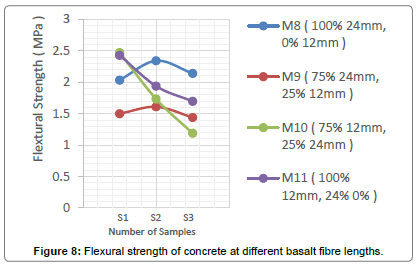 material-sciences-engineering-basalt-fibre-lengths