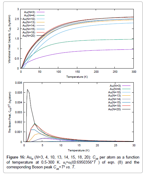 material-sciences-engineering-boson