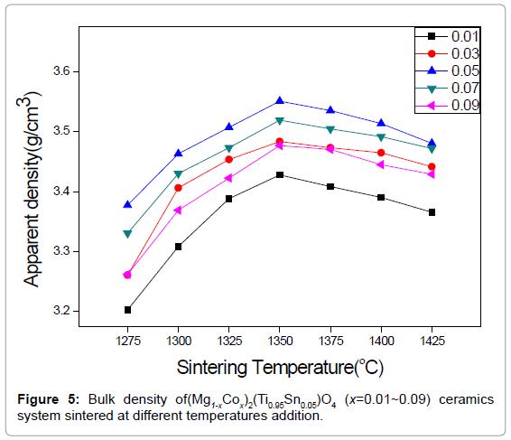 material-sciences-engineering-bulk-density-temperatures