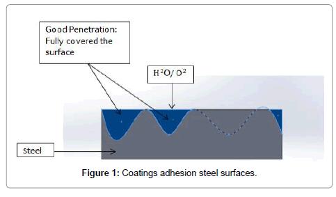 material-sciences-engineering-coatings