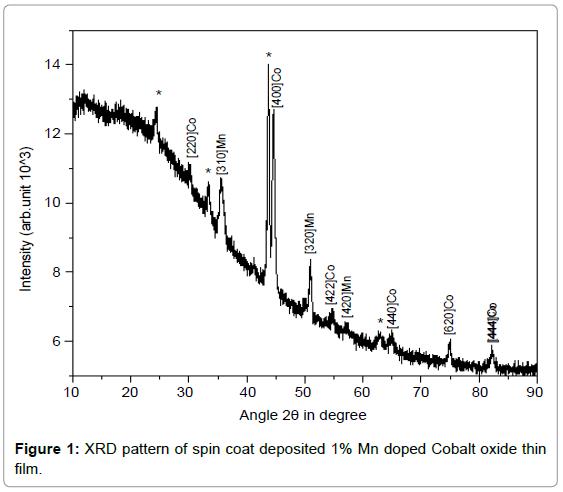 material-sciences-engineering-cobalt-oxide-film