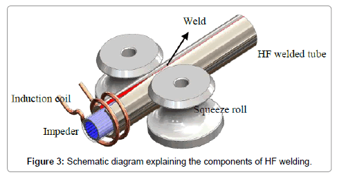 material-sciences-engineering-components