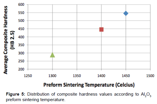 material-sciences-engineering-composite-hardness-sintering