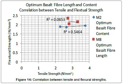 material-sciences-engineering-compressive-tensile-strengths