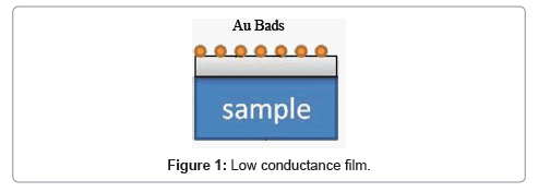 material-sciences-engineering-conductance