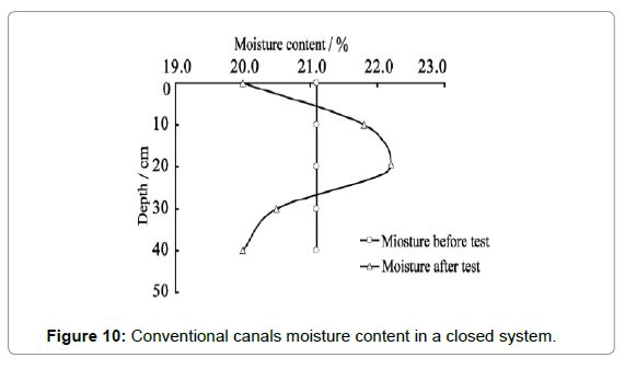 material-sciences-engineering-conventional-moisture-closed