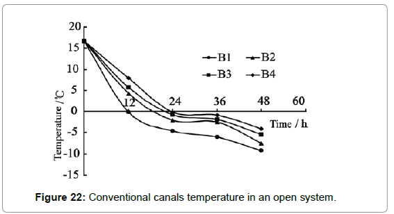 material-sciences-engineering-conventional-temperature-open