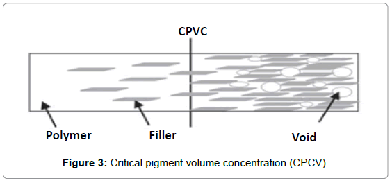 material-sciences-engineering-critical-pigment-concentration