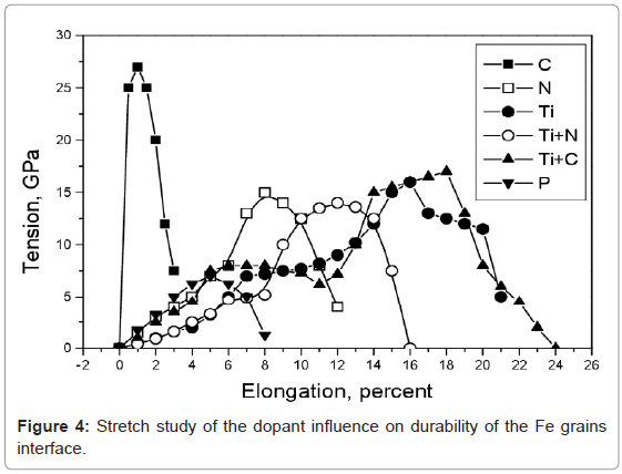 material-sciences-engineering-dopant-influence-durability