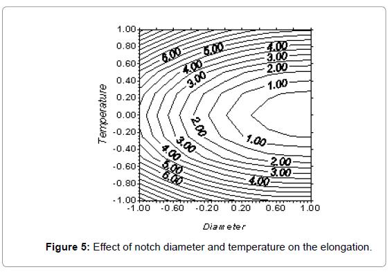 material-sciences-engineering-effect-diameter-elongation