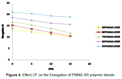 material-sciences-engineering-effect-elongation-pmma