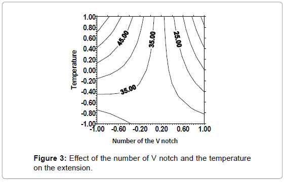 material-sciences-engineering-effect-number-extension