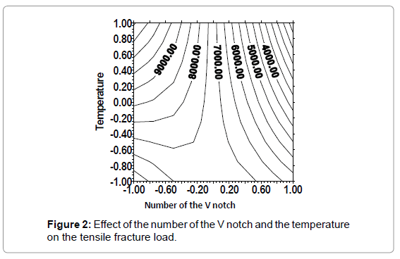 material-sciences-engineering-effect-number-fracture