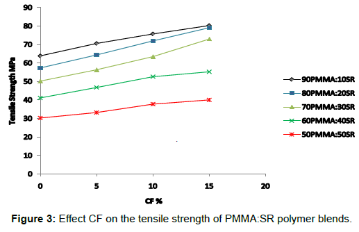 material-sciences-engineering-effect-tensile-strength