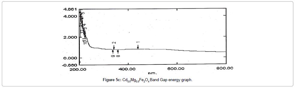 material-sciences-engineering-energy