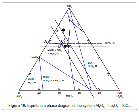 Characterization And Use Of Egyptian Nubian Sandstone In The Ceramic Tile Industry Omics