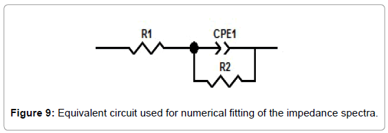 material-sciences-engineering-equivalent-impedance