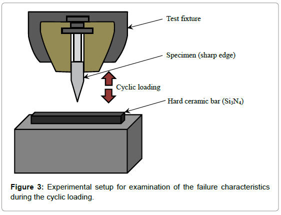 material-sciences-engineering-experimental-setup
