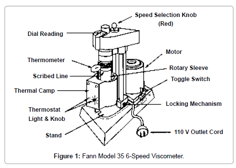 material-sciences-engineering-fann-model