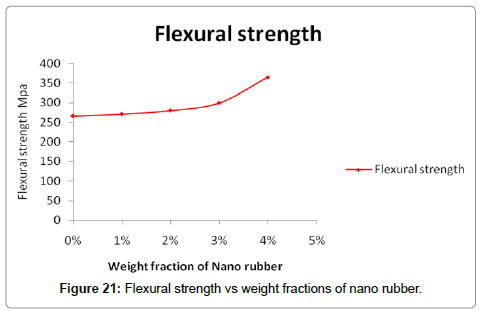 material-sciences-engineering-flexural