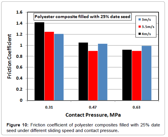 material-sciences-engineering-friction-coefficient