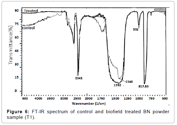 material-sciences-engineering-ft-ir-spectrum-biofield-t1