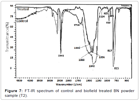 material-sciences-engineering-ft-ir-spectrum-biofield-t2
