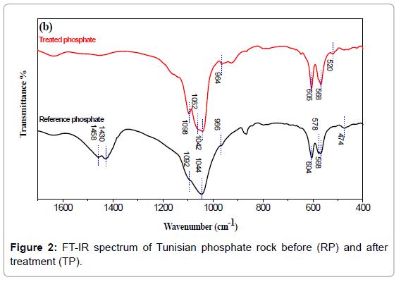 material-sciences-engineering-ft-ir-spectrum-phosphate