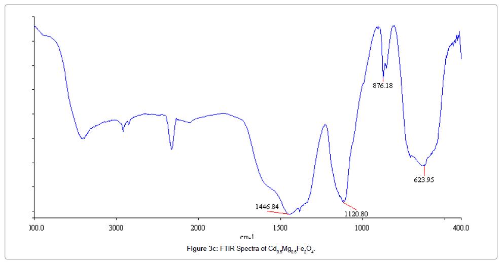 material-sciences-engineering-ftir-spectra