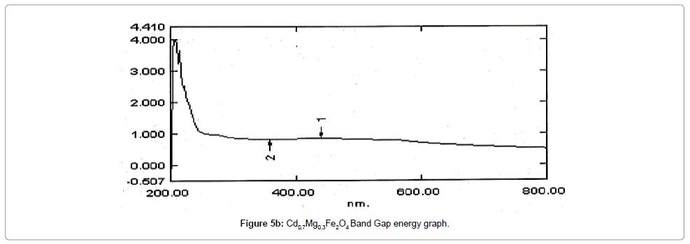 material-sciences-engineering-gap