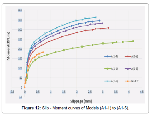material-sciences-engineering-curves