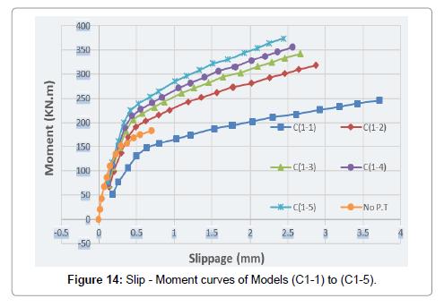 material-sciences-engineering-slip
