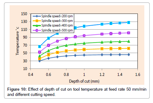 Optimization of Sustainable Cutting Conditions in Turning