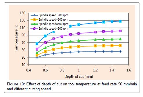 material-sciences-engineering-speed