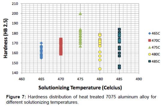 material-sciences-engineering-hardness-aluminum-alloy