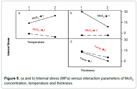 material-sciences-engineering-internal-stress-interaction