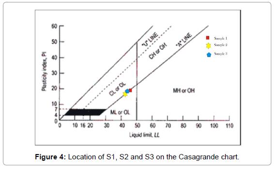 material-sciences-engineering-location-casagrande-chart