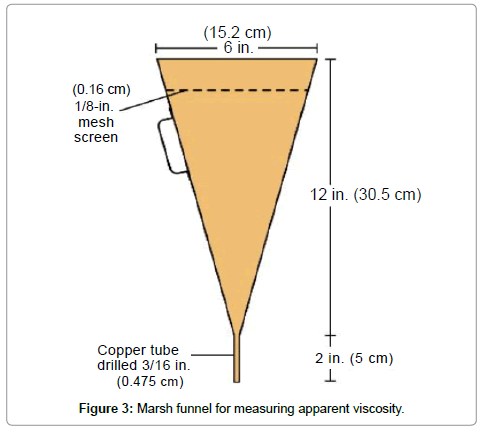 material-sciences-engineering-marsh-funnel