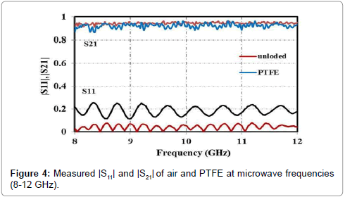 material-sciences-engineering-measured-air-ptfe-microwave