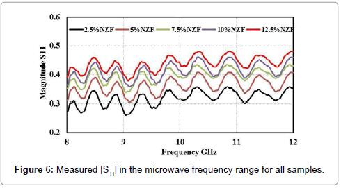 material-sciences-engineering-measured-microwave-frequency-range